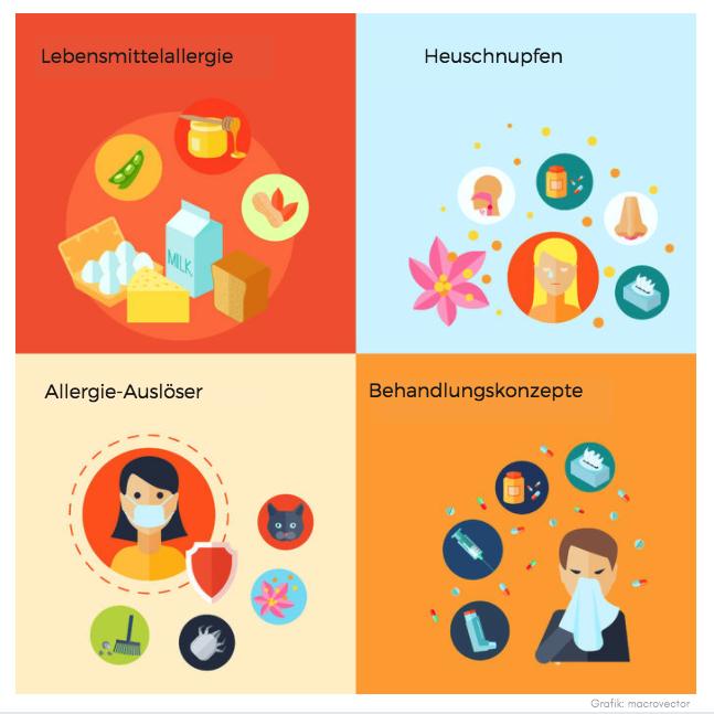 Allergien und Heuschnupfen - Grafik Heilpraktikerin Sylvia Böhnlein in Bamberg